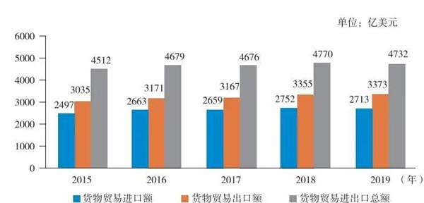 2015—2019年瑞士货物贸易进出口额.jpg