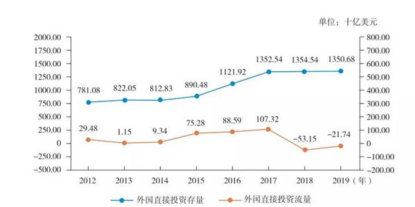2012—2019年瑞士吸收外国直接投资流量及存量.jpg