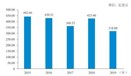 2015—2019年中瑞货物贸易进出口额.jpg