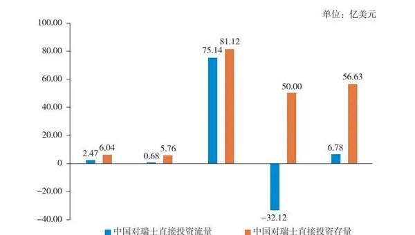 2015—2019年中国对瑞士直接投资流量与存量统计.jpg